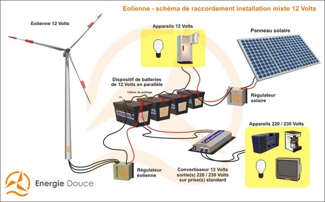 Kit hybride complet solaire et olien 600 1800 wh avec r frig rateur - Comment installer des panneaux solaires ...